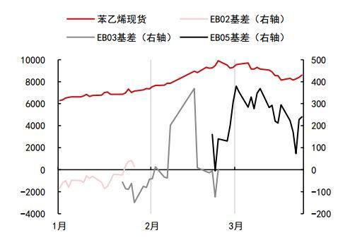 中信期货:供需渐松&纯苯趋紧 EB区间震荡底部抬升