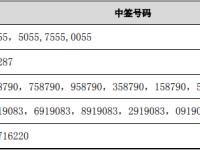 12家券商齐推格力电器最高目标价至72.58元/股