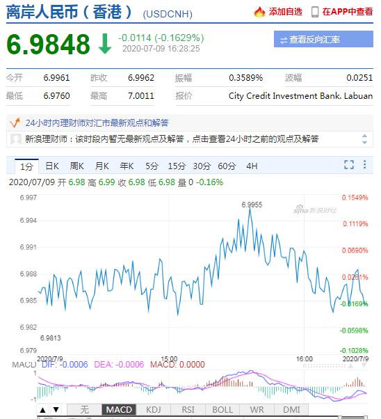 美元指数弱势延续 在岸人民币收报6.9862升值314点