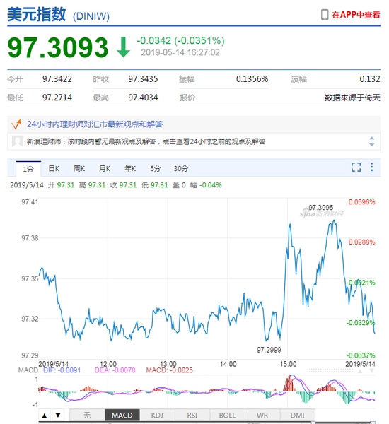 美元指数宽幅震荡 在岸人民币收报6.8854贬值133点
