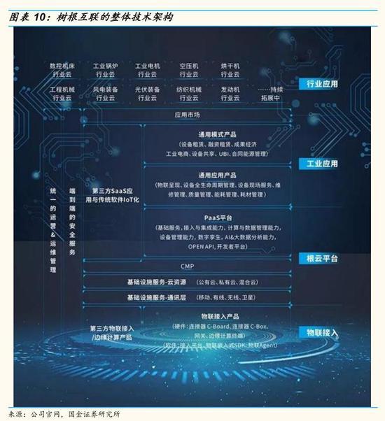 国金证券:工业互联网 科技新基建-上海奕博投资致力于企业的私募基金牌照申请代办和产品备案以及托管