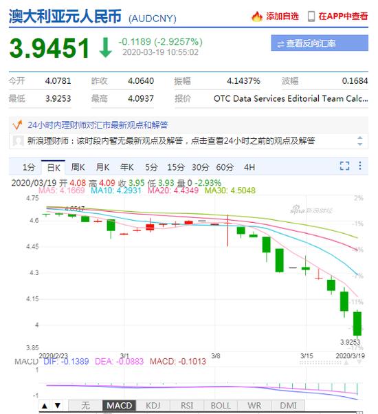 澳元兑人民币汇率跌破4关口 日内贬值近3%