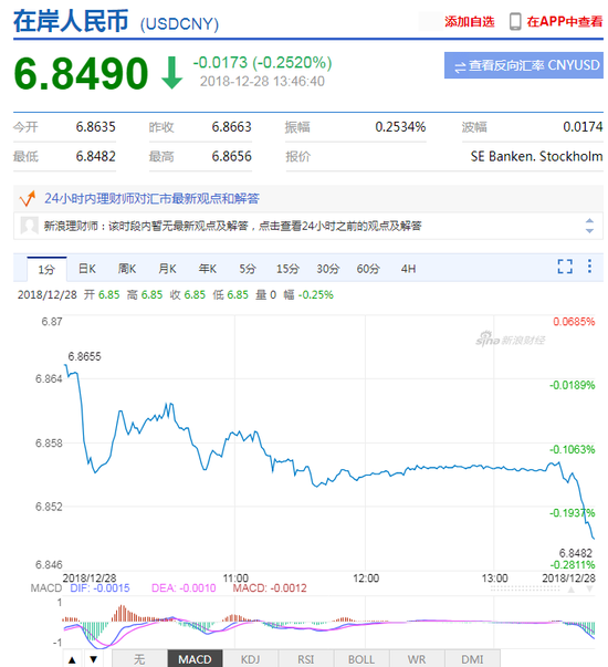 美元指数持续下挫 在岸人民币升值收复6.85关口+宇汇国际论坛