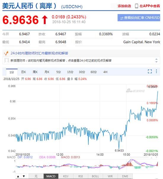 美元指数大幅拉升 离岸人民币贬值失守6.96关口|黄金外汇