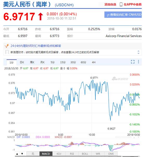 美元指数走弱 离岸、在岸人民币均在6.97关口震荡,建行外汇交易