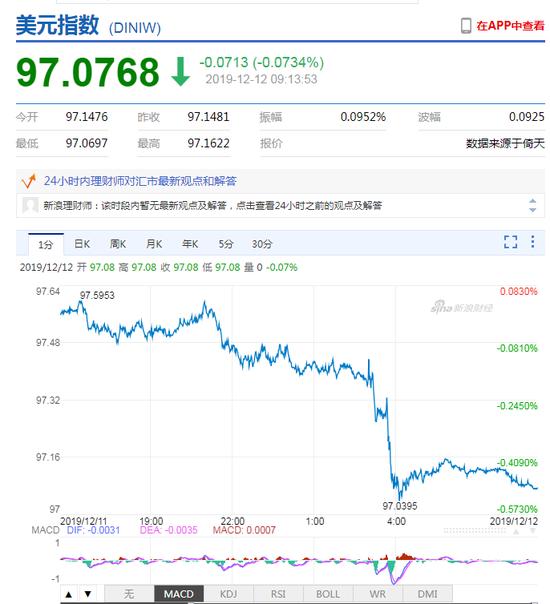 美元指数大幅走弱 人民币中间价报7.0253上调132点