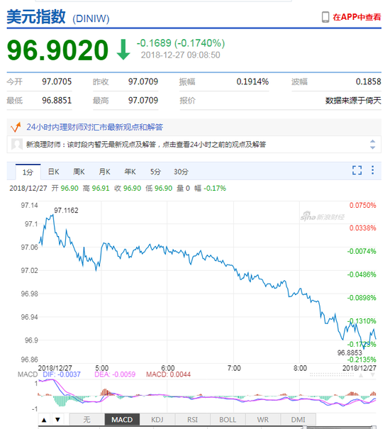 美元指数短线走弱 人民币中间价报6.8894下调49点