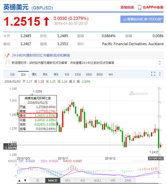 英镑兑美元大幅贬值 一度跌超2%|外汇交易宝