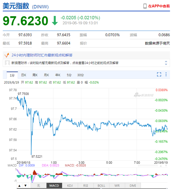 美元指数弱势震荡 人民币中间价报6.8893上调49点