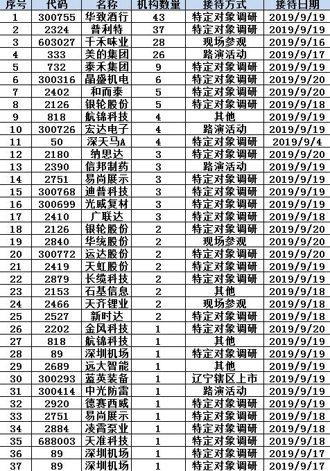 深圳本地股尾盘涨幅扩大 沙河股份等7股涨停