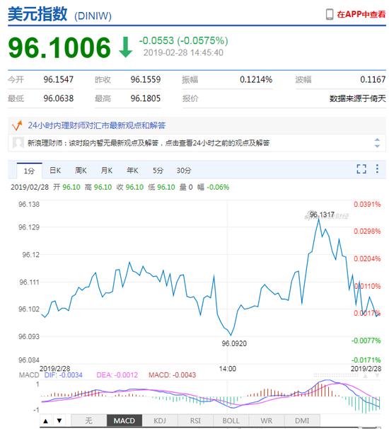 韩元兑美元短线快速走弱 一度贬值逾0.6%