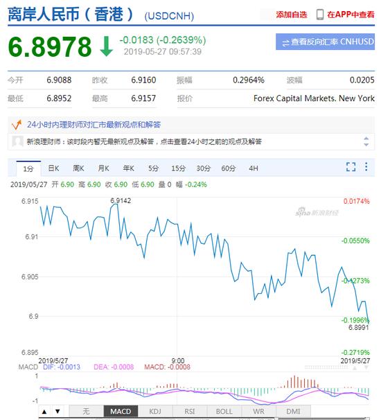 离岸人民币升值收复6.90关口 日内升值近200点