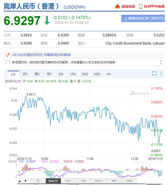 美元指数持续走弱 离岸人民币升值收复6.93关口