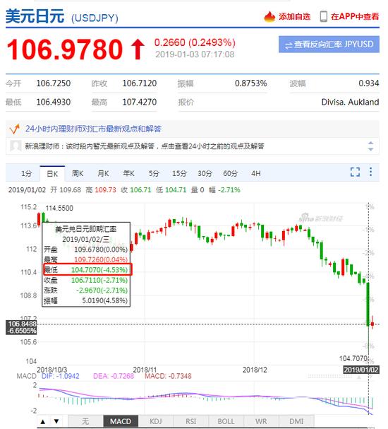 美元兑日元大幅贬值 一度跌逾4%_外汇100