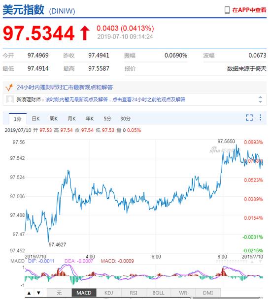 美元指数升势延续 人民币中间价报6.8856下调3点