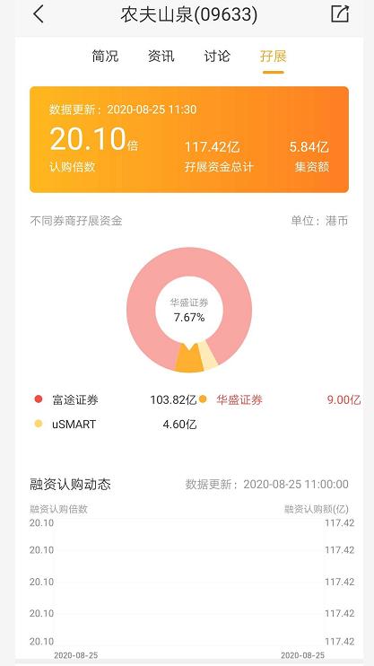 农夫山泉认购火爆:上市前再派息78亿 APP直接崩了?