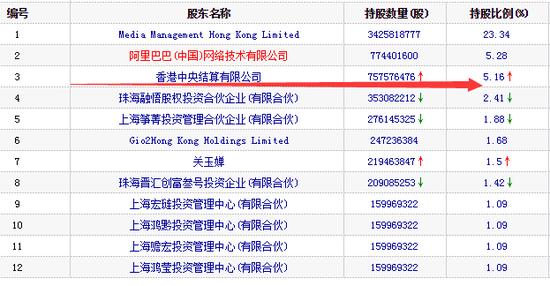 图:分众传媒2019q1十大流通股