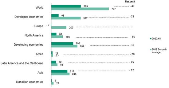 上半年全球外国直接投资下跌49% 欧洲和美国下跌最猛烈