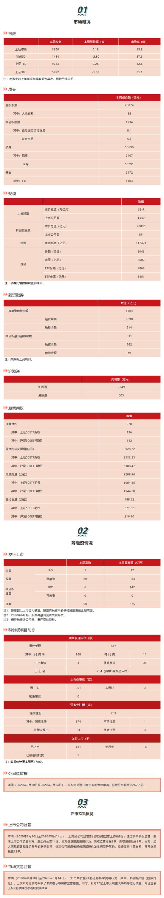 上交所:本周向证监会上报2起涉嫌违法违规案件线索