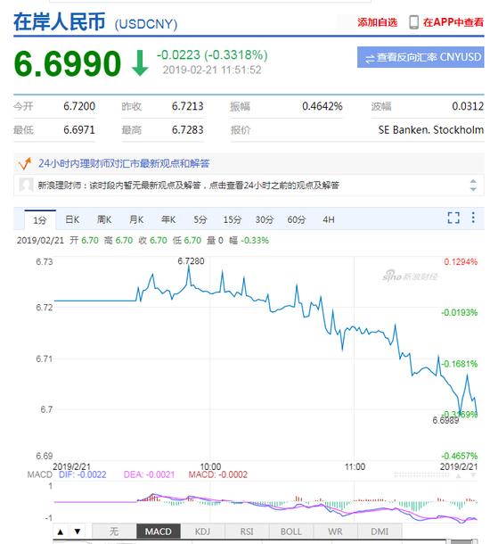 离岸人民币升值收复6.70关口 创7个月新高(组图)