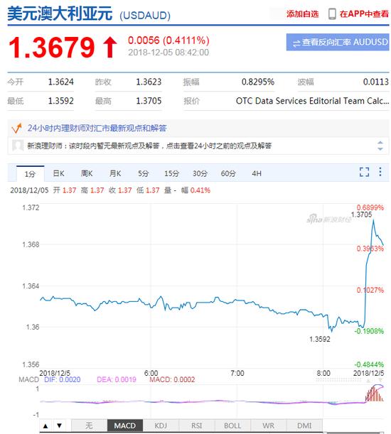 澳元兑美元快速贬值 贬幅扩大至0.5%,外汇交易培训班