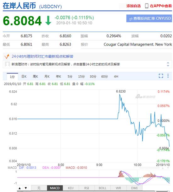 美元指数弱势震荡 在岸人民币升值收复6.81关口-交易是什么意思