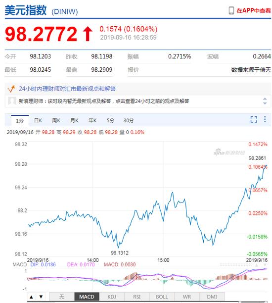 美元指数短线拉升 在岸人民币收报7.0640升值242点