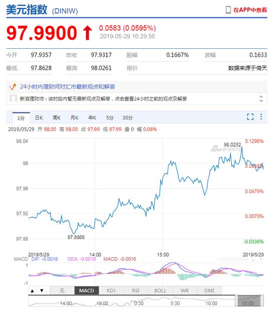 美元指数拉升逼近98 在岸人民币收报6.9100升值30点