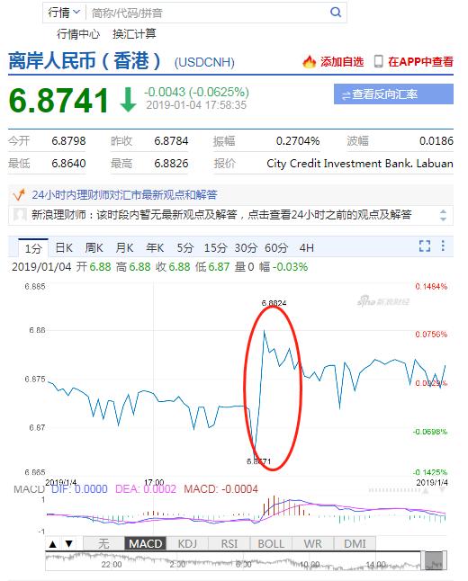 央行宣布全面降准 离岸人民币兑美元短线下跌100点,外汇交易统计