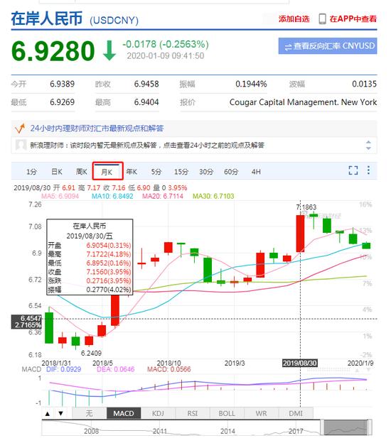 在岸人民币早盘濮阳外汇交易市场升值收复6.93 创去年8月以来新高