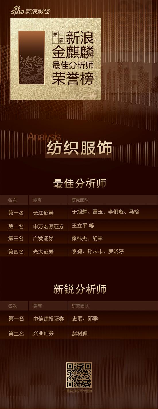 第二届新浪金麒麟纺织服饰最佳分析师:第一名长江证券(附观点)