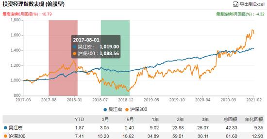 汇添富稳健睿选一年持有发行:吴江宏管理 过往偏债产品年化5.65%