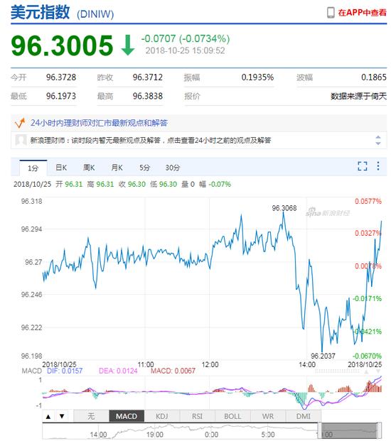 美元指数短线拉升 离岸人民币贬值逼近6.96关口