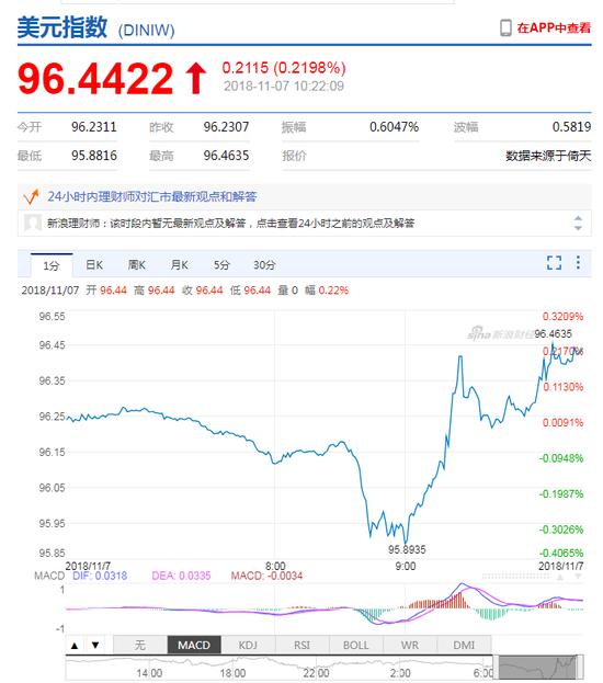 美元指数拉升 在岸人民币现报6.9406