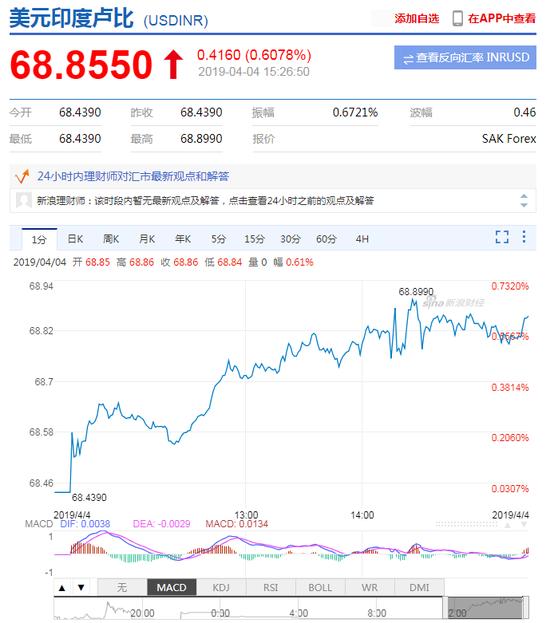 韩会师:印度已成为全球主要经济体中降息的急先锋