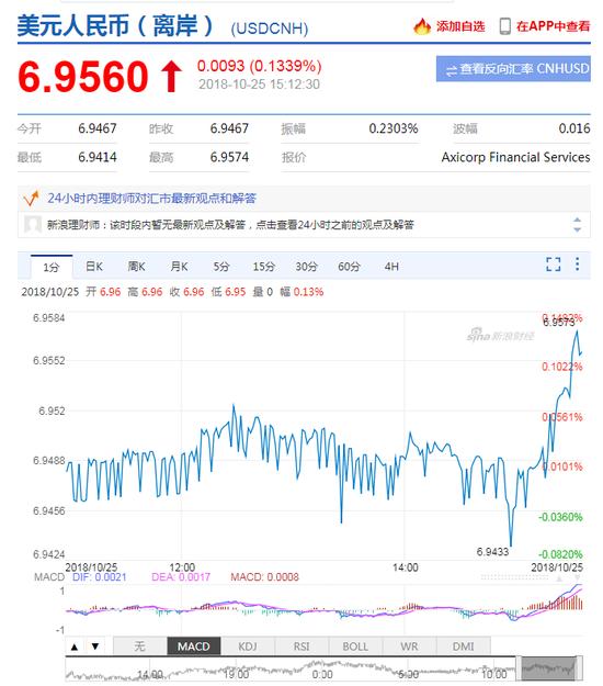 美元指数短线拉升 离岸人民币贬值逼近6.96关口_外汇交易短线