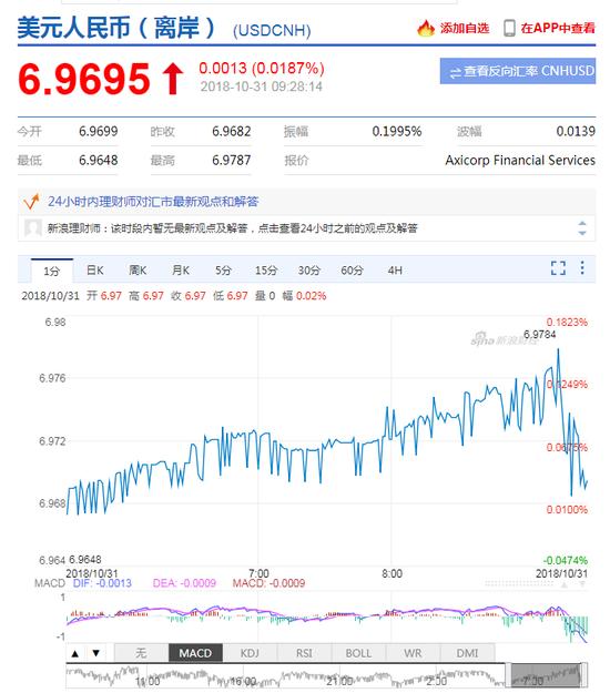 央行11月7日将在香港发行央行票据 离岸人民币反弹+国际外汇