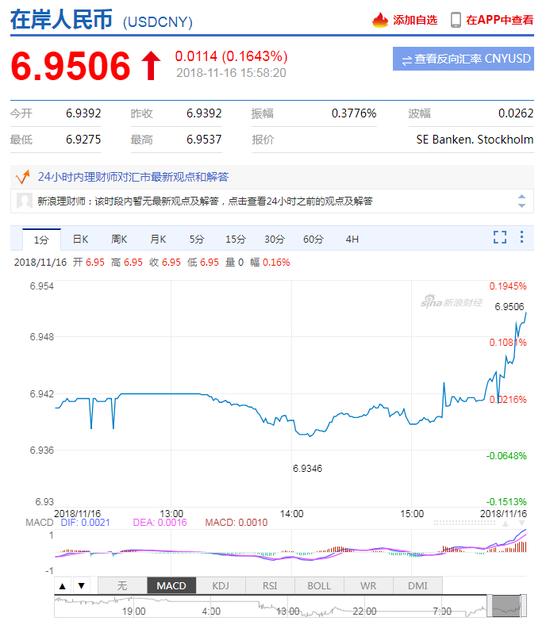 美元指数短线拉升 在岸人民币贬值跌破6.95关口_沃尔克外汇交易平台