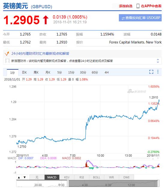脱欧利好持续发酵 英镑兑美元日内升值逾1%