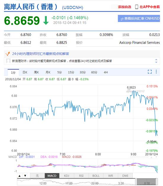 人民币中间价上调492点 离岸人民币升值收复6.87关口|期货外盘平台哪个好