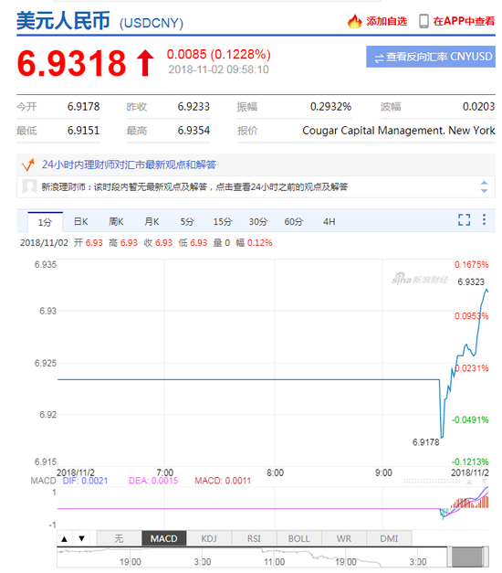 美元指数短线拉升 在岸人民币贬值跌破6.93关口,外汇交易实践报告