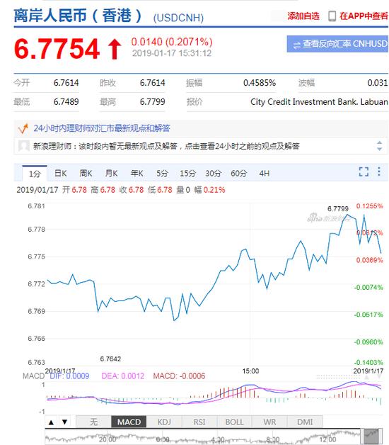 离岸人民币跌幅扩大至逾0.2% 报1美元兑6.7795元|外汇交易计划