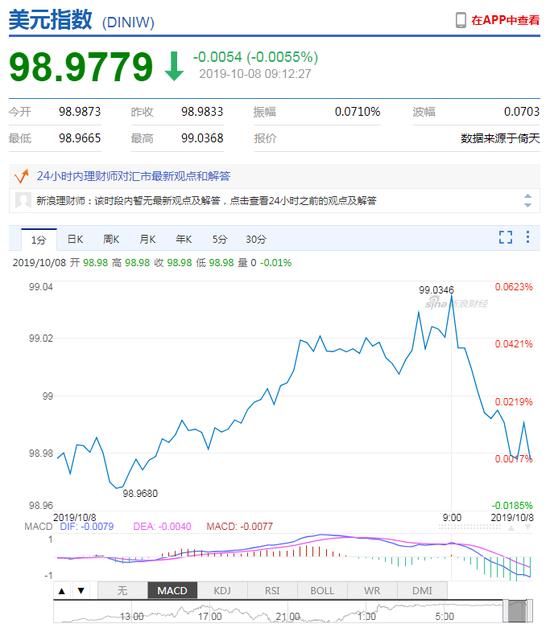 美元指数短线走弱 人民币中间价报7.0726上调3点