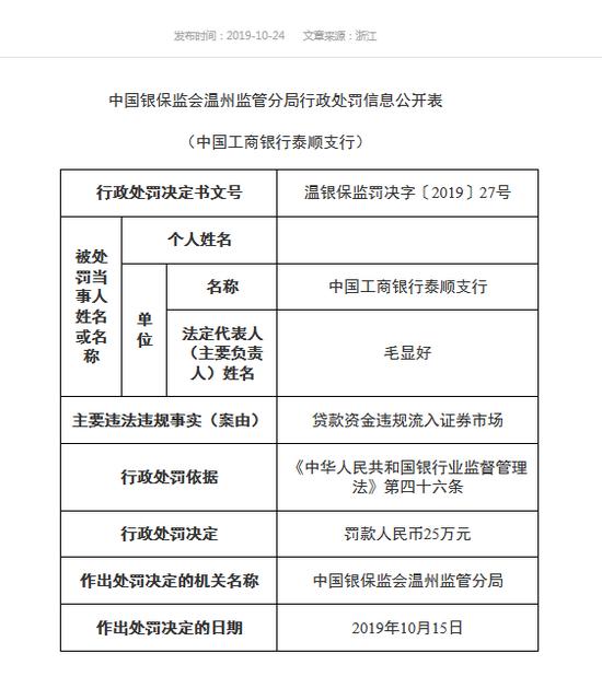 工行泰顺支行被罚25万:贷款资金违规流入证券市场