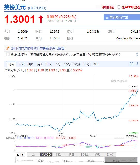 英镑兑美元上破1.30关口 为逾5个月以来首次