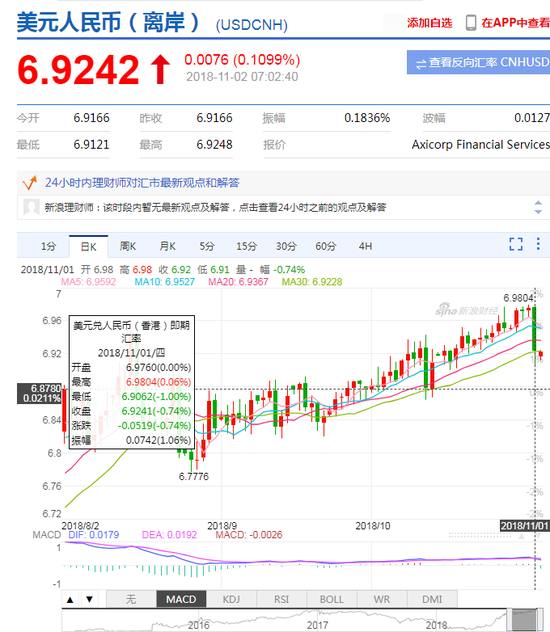 股市外汇集体大涨 在岸和离岸人民币均收复6.92关口
