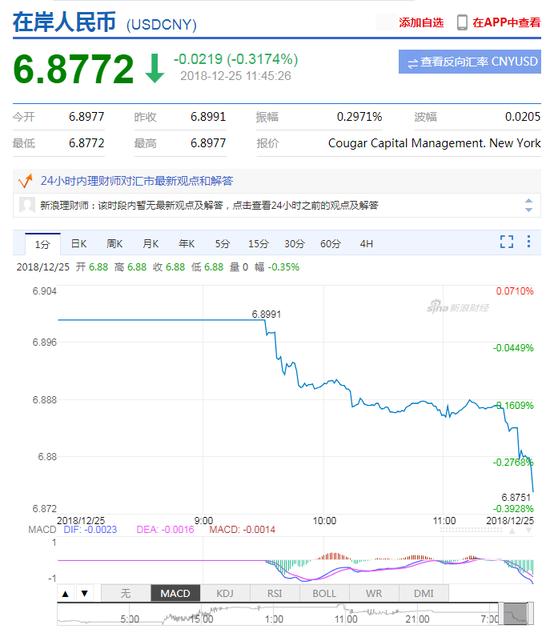 美元指数弱势延续 在岸人民币升值收复6.88关口|澳汇外汇官网