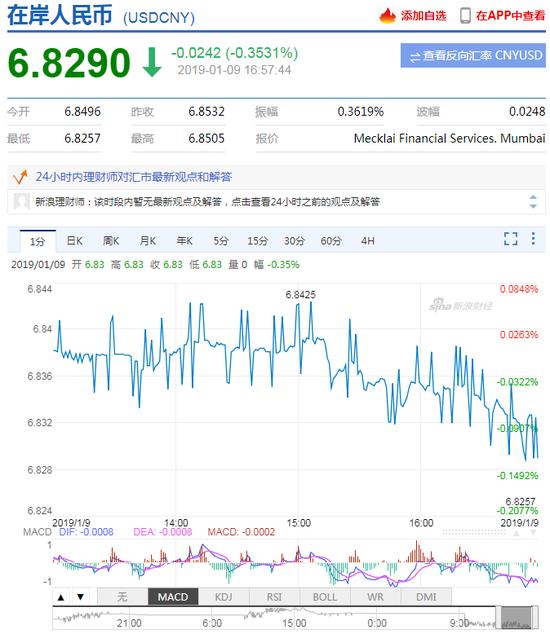 美指延续弱势 在岸离岸人民币双双升值收复6.83,外汇大平台
