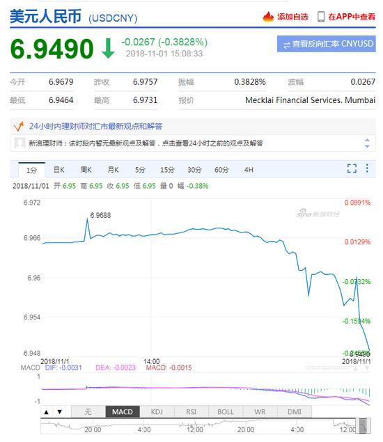 美元指数持续走低 在岸人民币升值收复6.95关口
