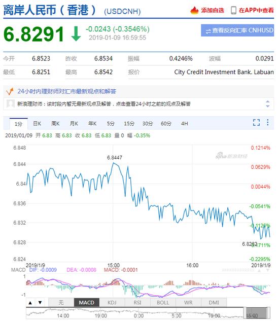 美指延续弱势 在岸离岸人民币双双升值收复6.83
